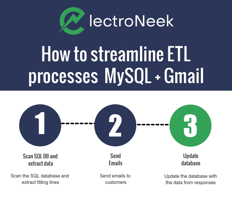 How to streamline ETL processes  MySQL + Gmail with ElectroNeek