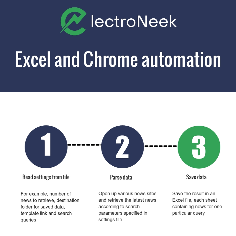 How to automate web parsing with Chrome and MS Excel