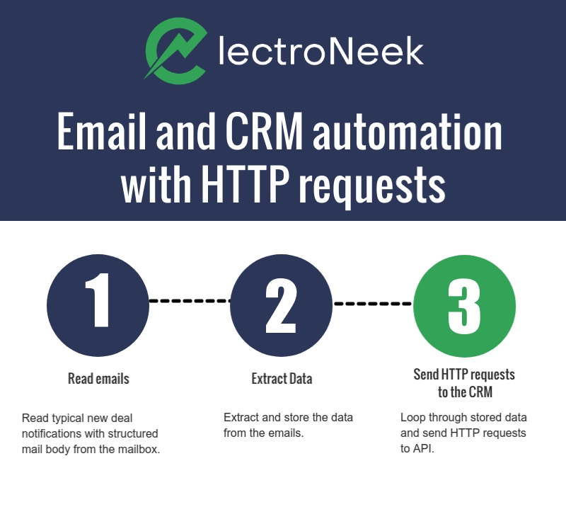 Email and CRM automation with HTTP requests
