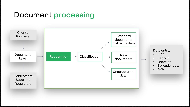 Presentation recognition