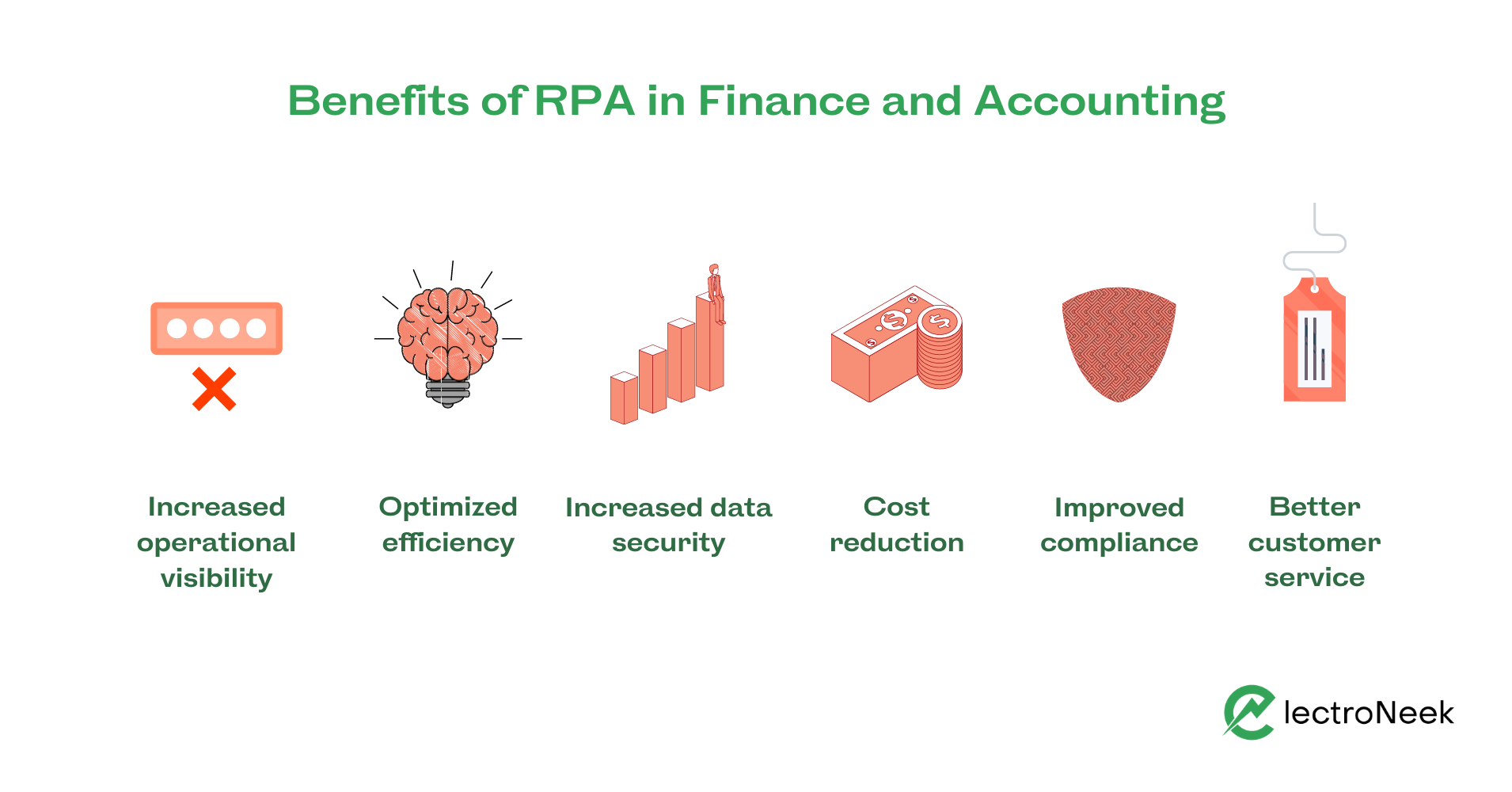 RPA in finance and accounting